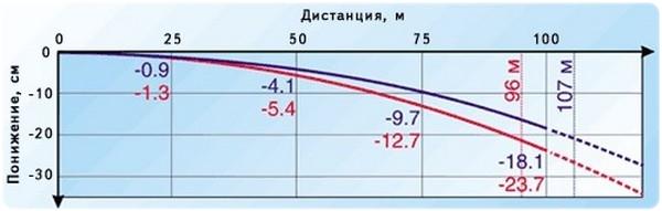 График траектории пули Совестра