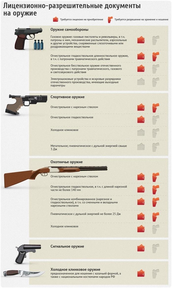 Какие документы требуются на оружие